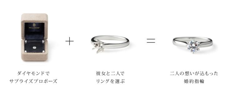 婚約指輪は二人で選ぶ